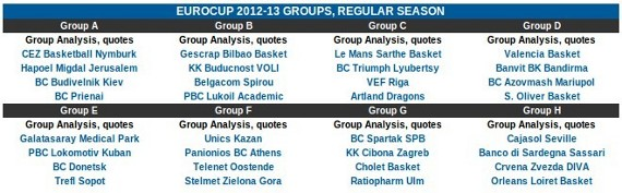 eurocup draw results