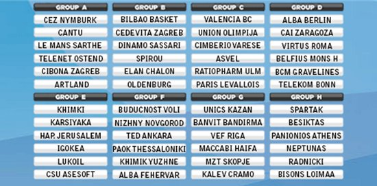 2013-14 eurocup draw results