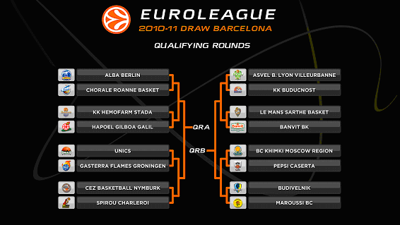 euroleague draw