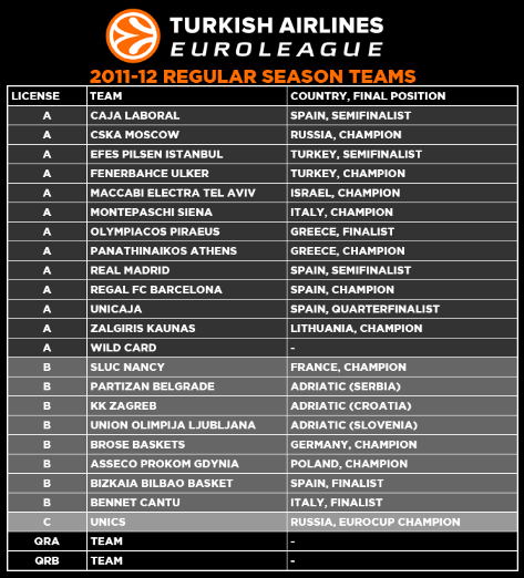 euro league basketball standings