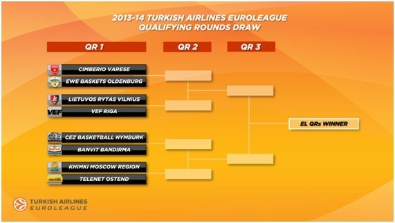 euroleague draw qualifiying rounds 2013