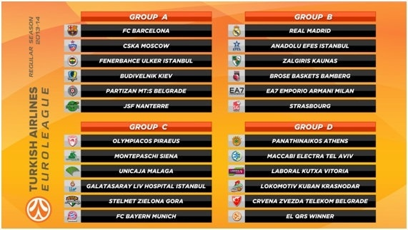 euroleague 2013-14 draw regular season