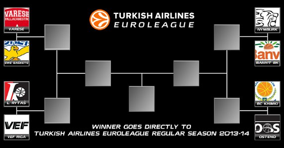 euroleague ualifying rounds bracket 2013 14